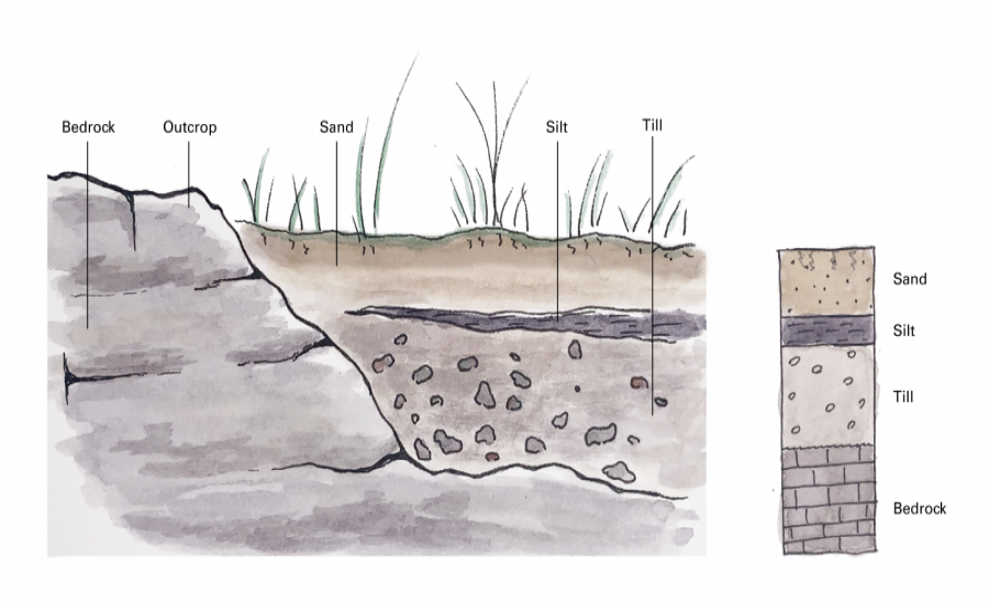 Geologic Cross Section and Stratigraphic Column