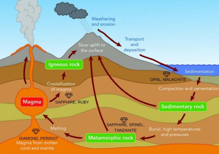 Basic Rock Cycle Diagram